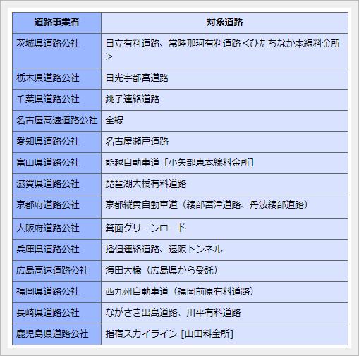 ETCマイレージサービスの「還元対象道路」一覧表
