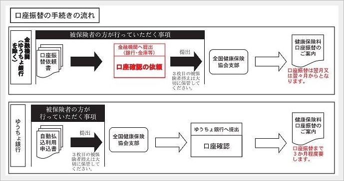 任意継続保険料自動振替
