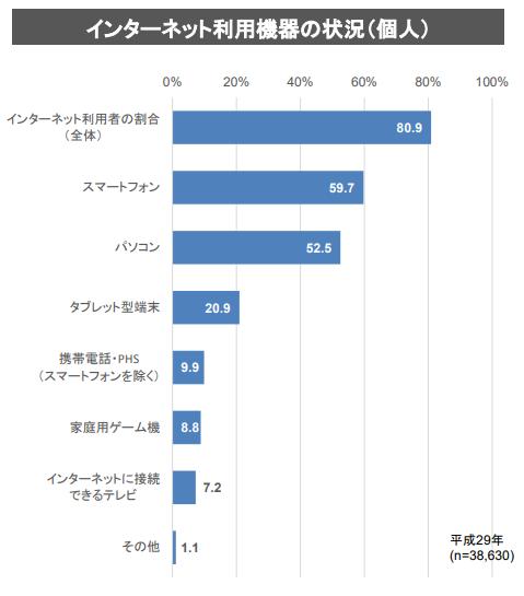 「平成29年通信利用動向調査の結果」(平成30年6月22訂正)