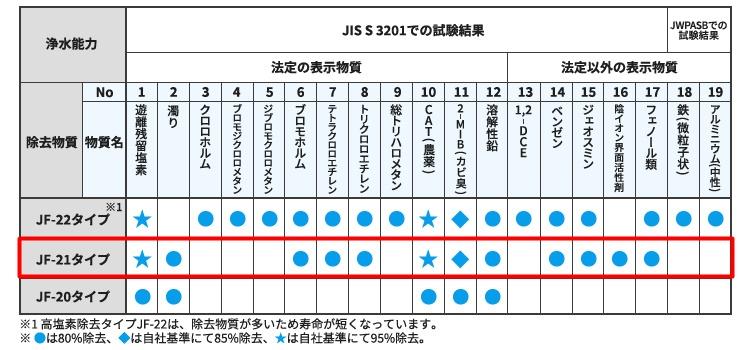 リクシル浄水カートリッジ【JF-21】の性能は?